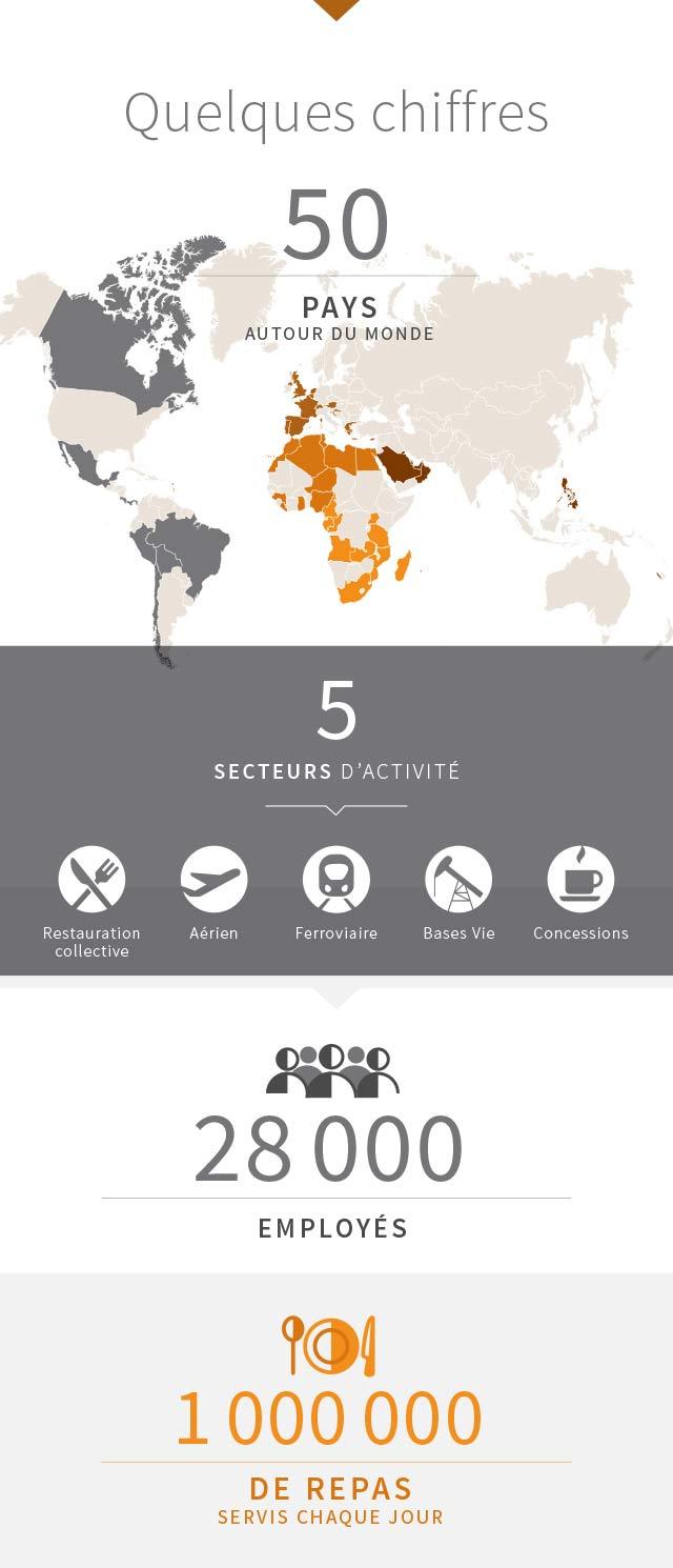 Le Groupe Newrest nous présente ses chiffres clés et les pays dans lesquels il travaille dans la restauration et le catering