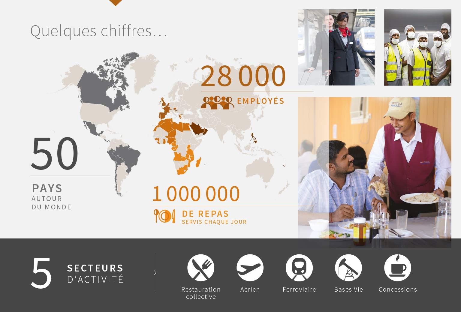 Le Groupe Newrest nous présente ses chiffres clés dans la restauration et le catering