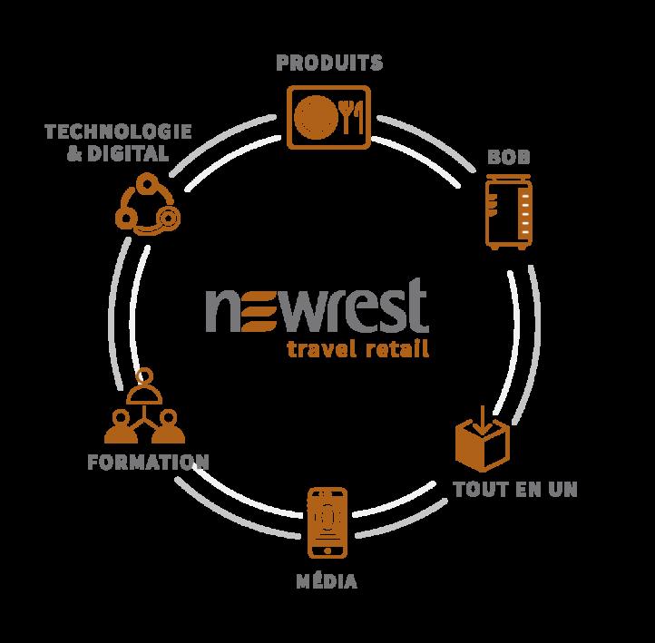 Newrest Travel retail FR
