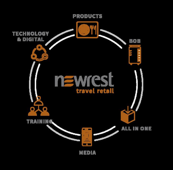 Newrest Travel Retail EN